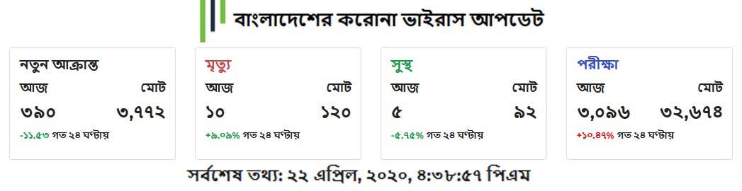 Bangladesh coronavirus update 22 april