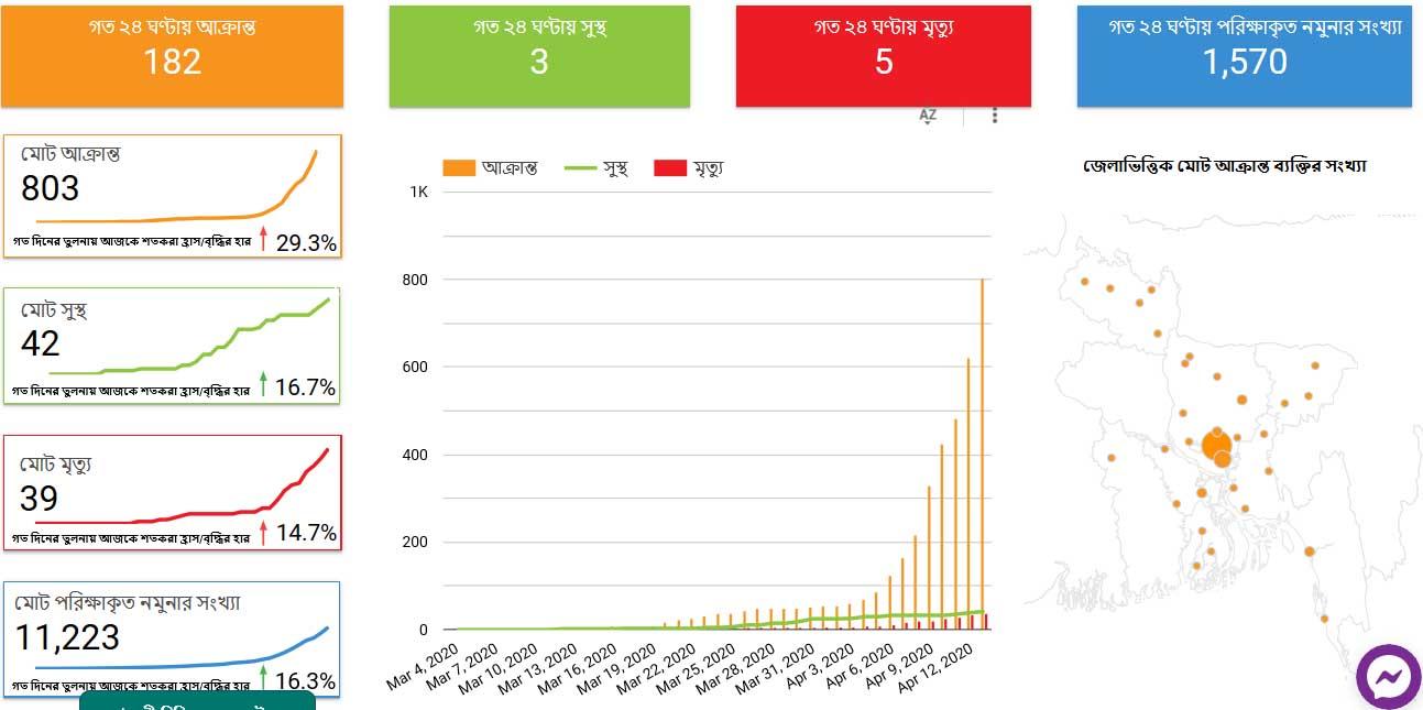 bangladesh coronavirus update on 13 april