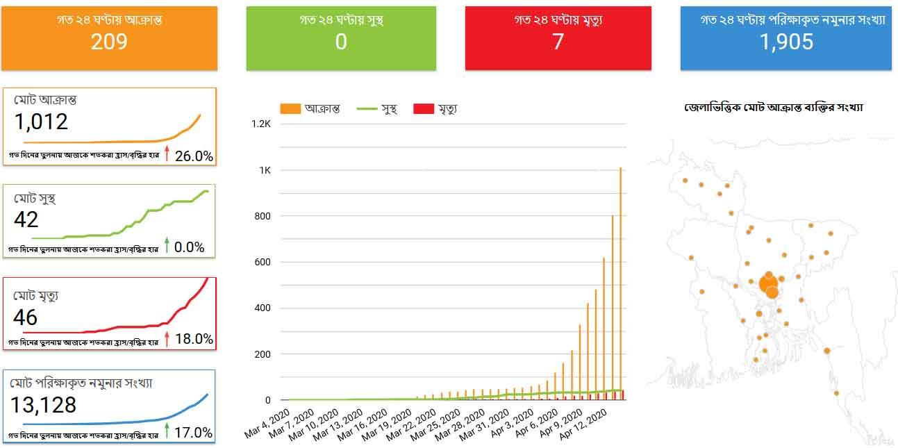 bangladesh coronavirus update on 14 april