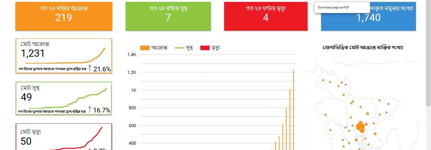bangladesh coronavirus update on 15 april
