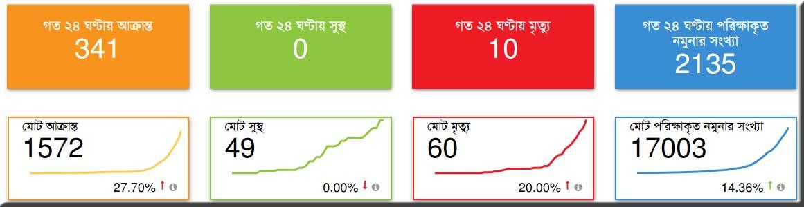 bangladesh coronavirus update on 16 april