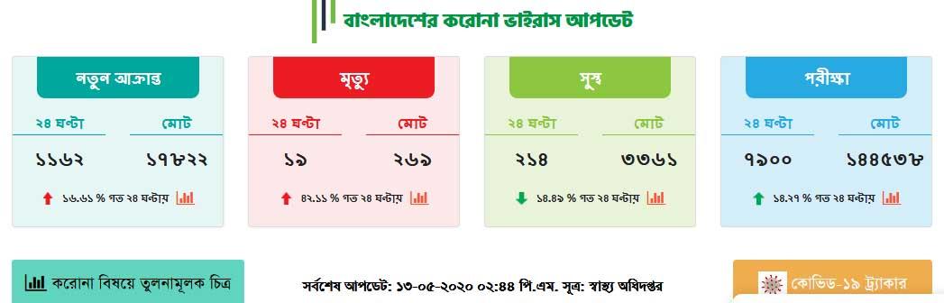 bangladesh coronavirus update report