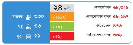 bangladesh coronavirus update