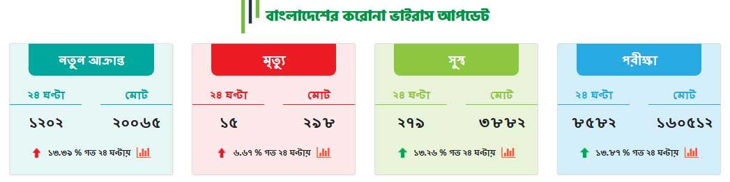 coronavirus bangladesh new update