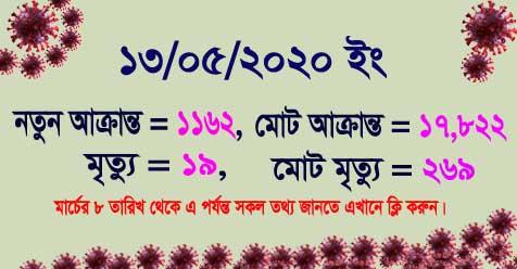 coronavirus bangladesh update