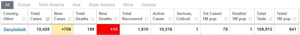 coronavirus bd update report